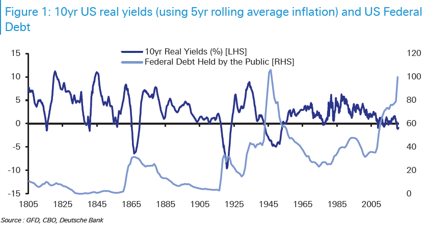 Real-Interest-Rates-&-Fed-Chart