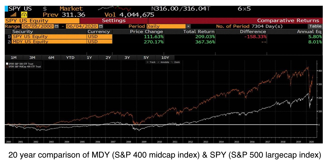 20 year comparison of MDY (the S&P 400 midcap index) and SPY (the S&P 500 largecap index)