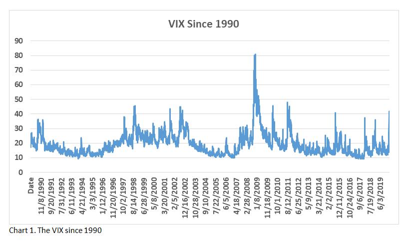 VIX Spread Chart 1