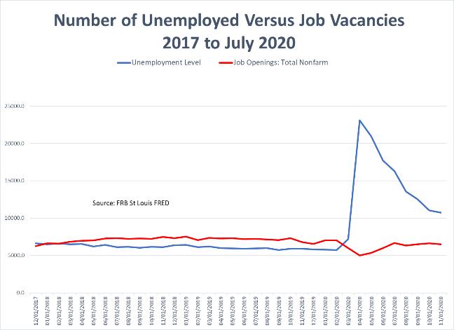 Unemployed vs Job Vacancies