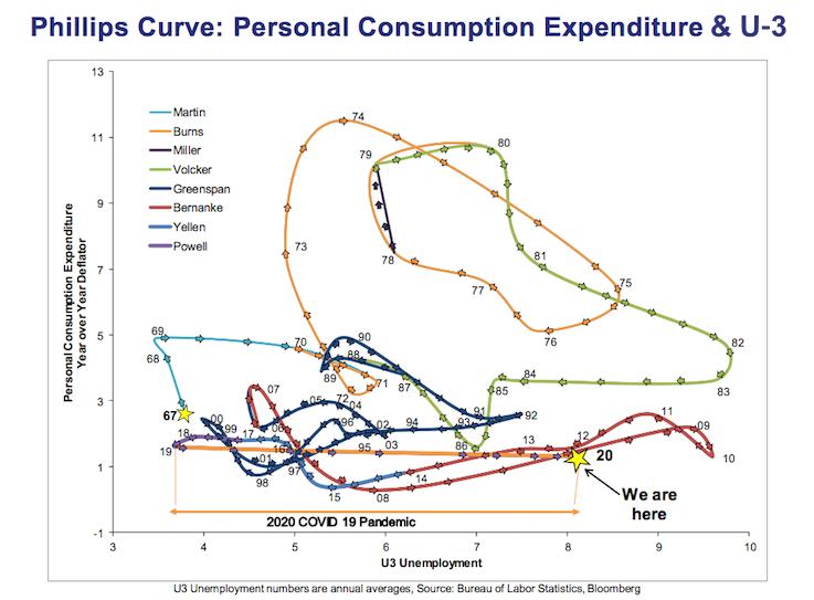 Ppersonal Consumption Expenditures (PCE) vs. U-3 Unemployment Chart