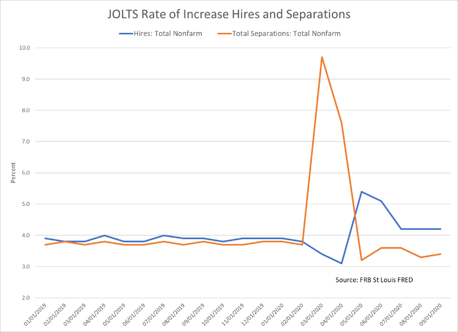 JOLTS - rate of hires and separations