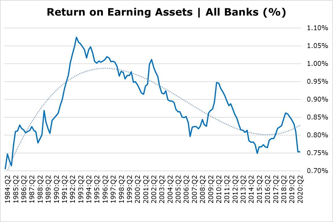 Q&A with Christopher Whalen - Return on Earning Assets (All Banks)