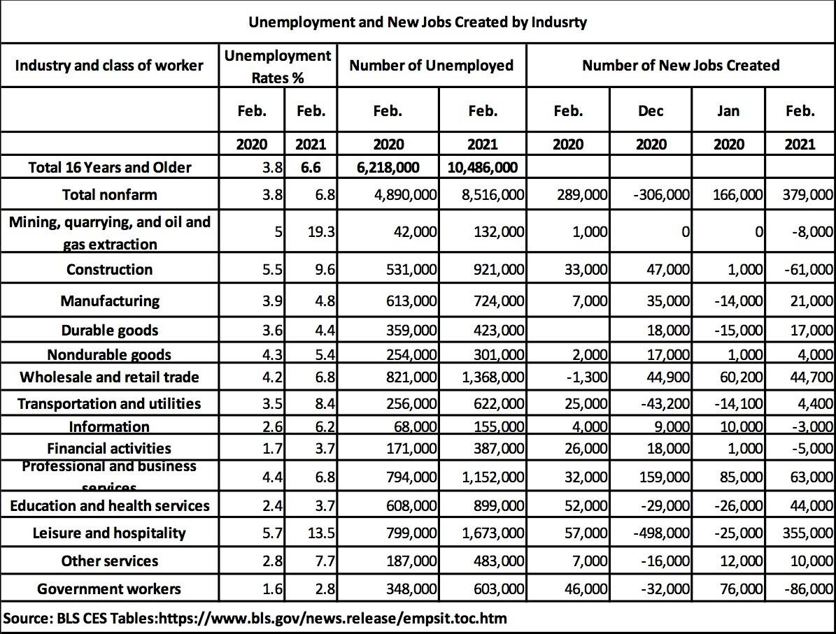 BLS.gov Chart 02