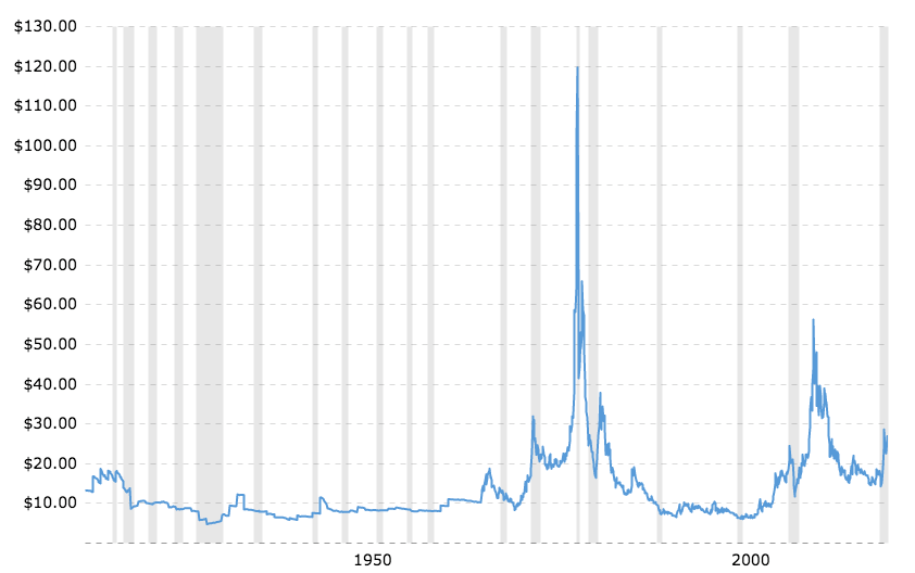 historical-silver-prices-100-year-chart02