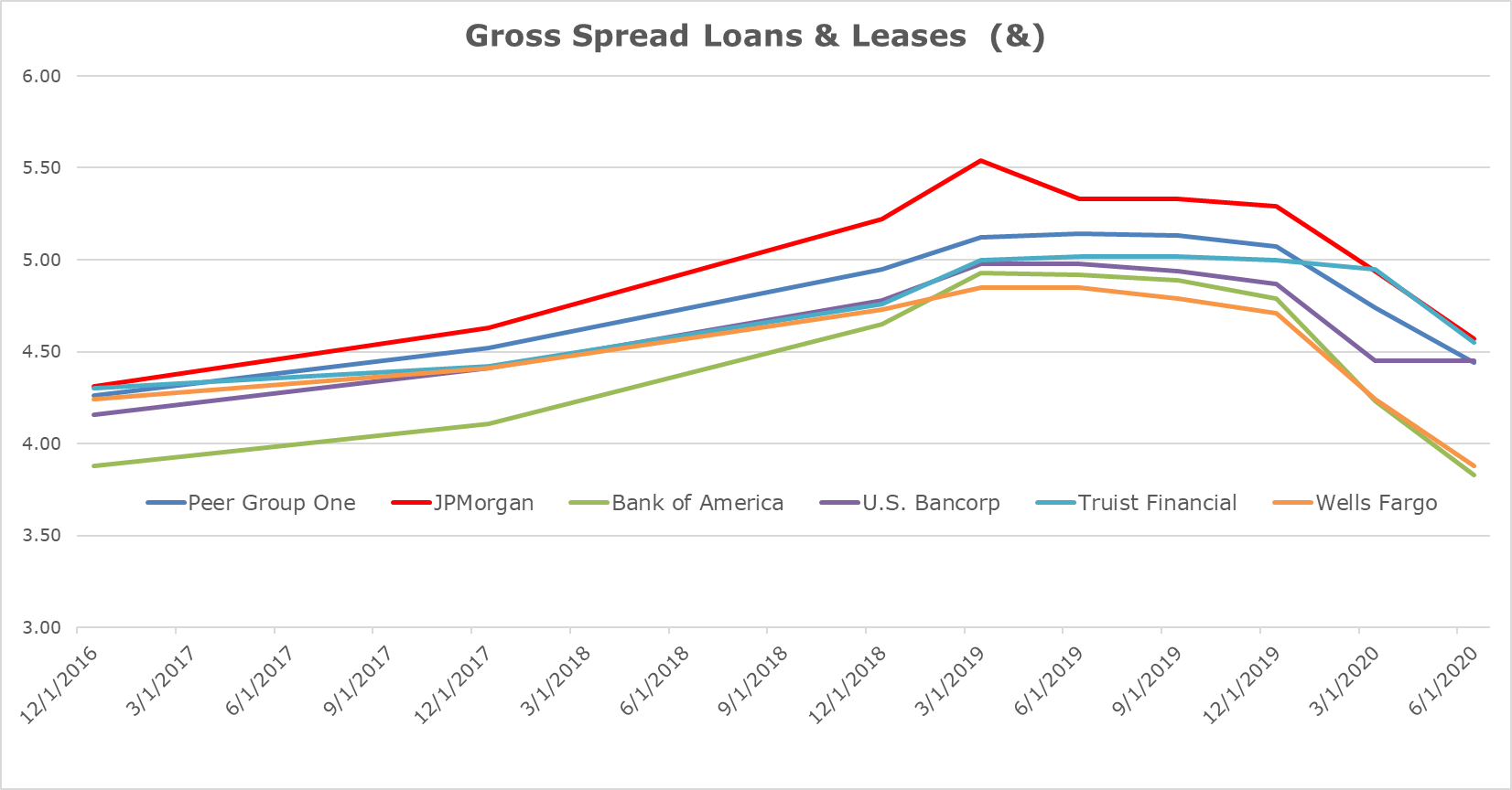 Q&A with Christopher Whalen - Gross Spread Loans & Leases