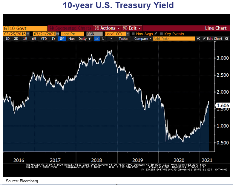 """The Bond Market's """"Return to Normalcy"""" 10yr Chart"""