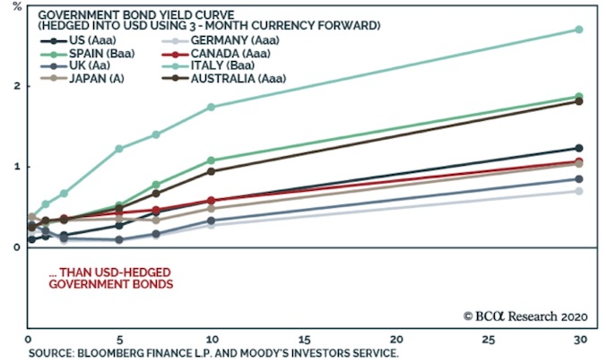 Interest Rates and Yield Curve Control - Part 2 - Yields Chart 2