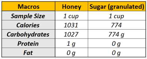 Honey vs Sugar-Macros