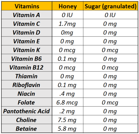 Vitamins Honey vs Sugar_Micro