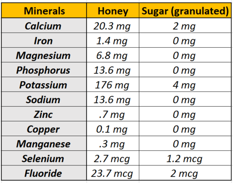 Minerals Honey vs Sugar_Micro