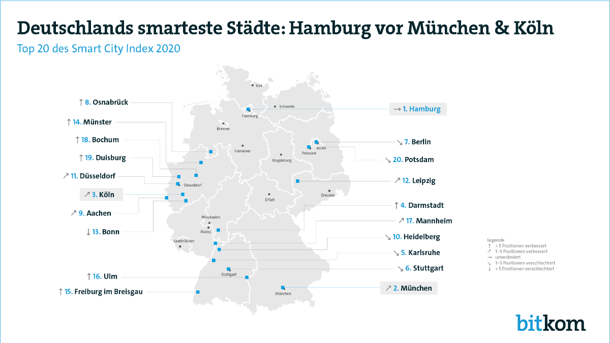 Smart-City-Index Quelle: Bitkom