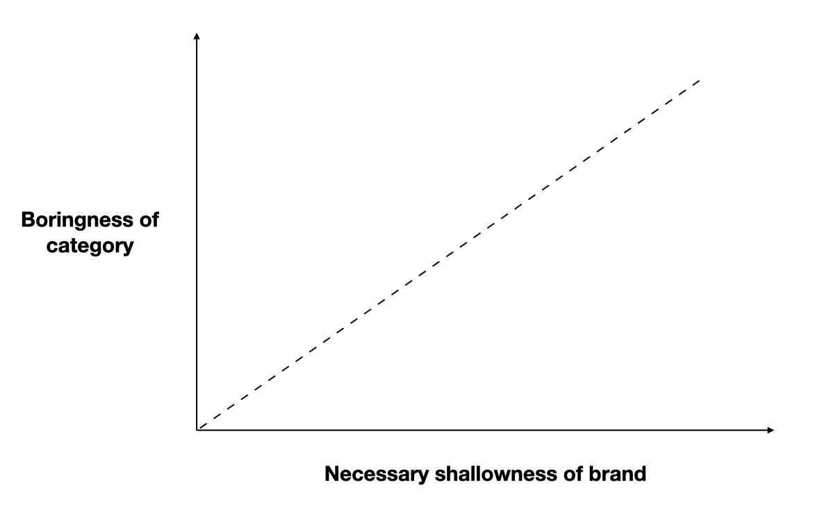 How To Own A Brand Territory