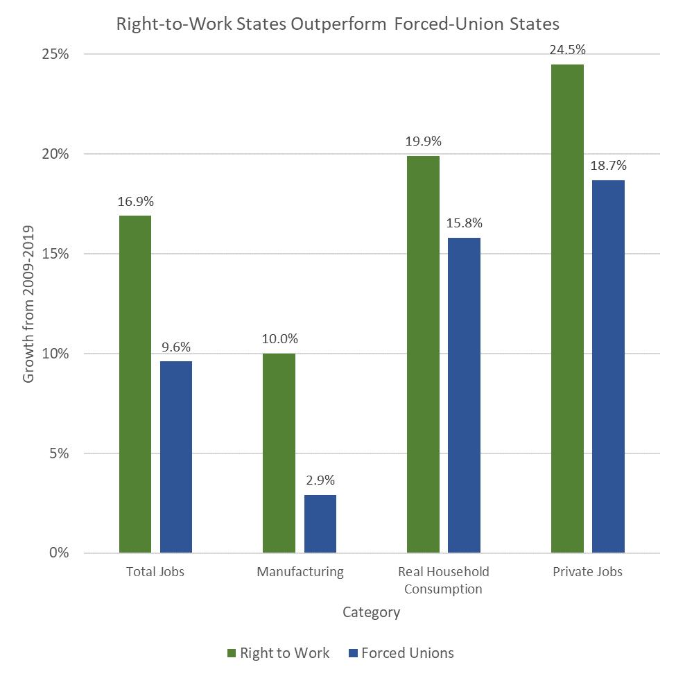 Right-to-Work States Excel