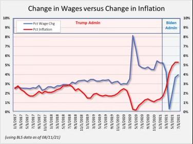 Biden's Inflation Boom