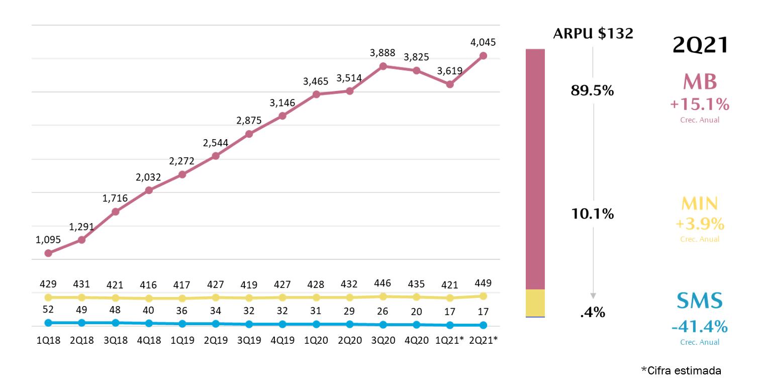 Servicios Móviles en México: Consumo al 2T-2021