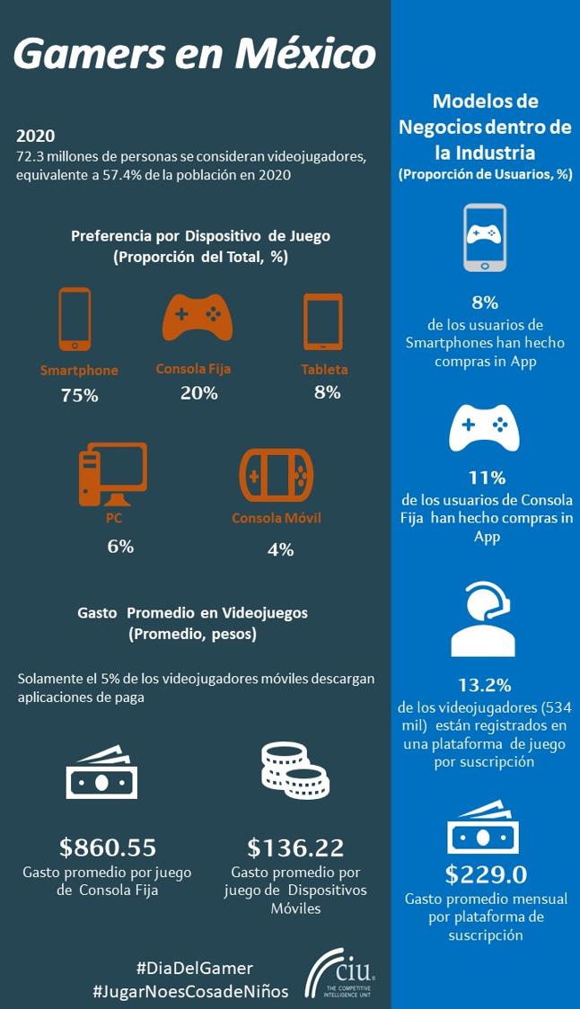 Panorama de la Industria de Videojuegos en México