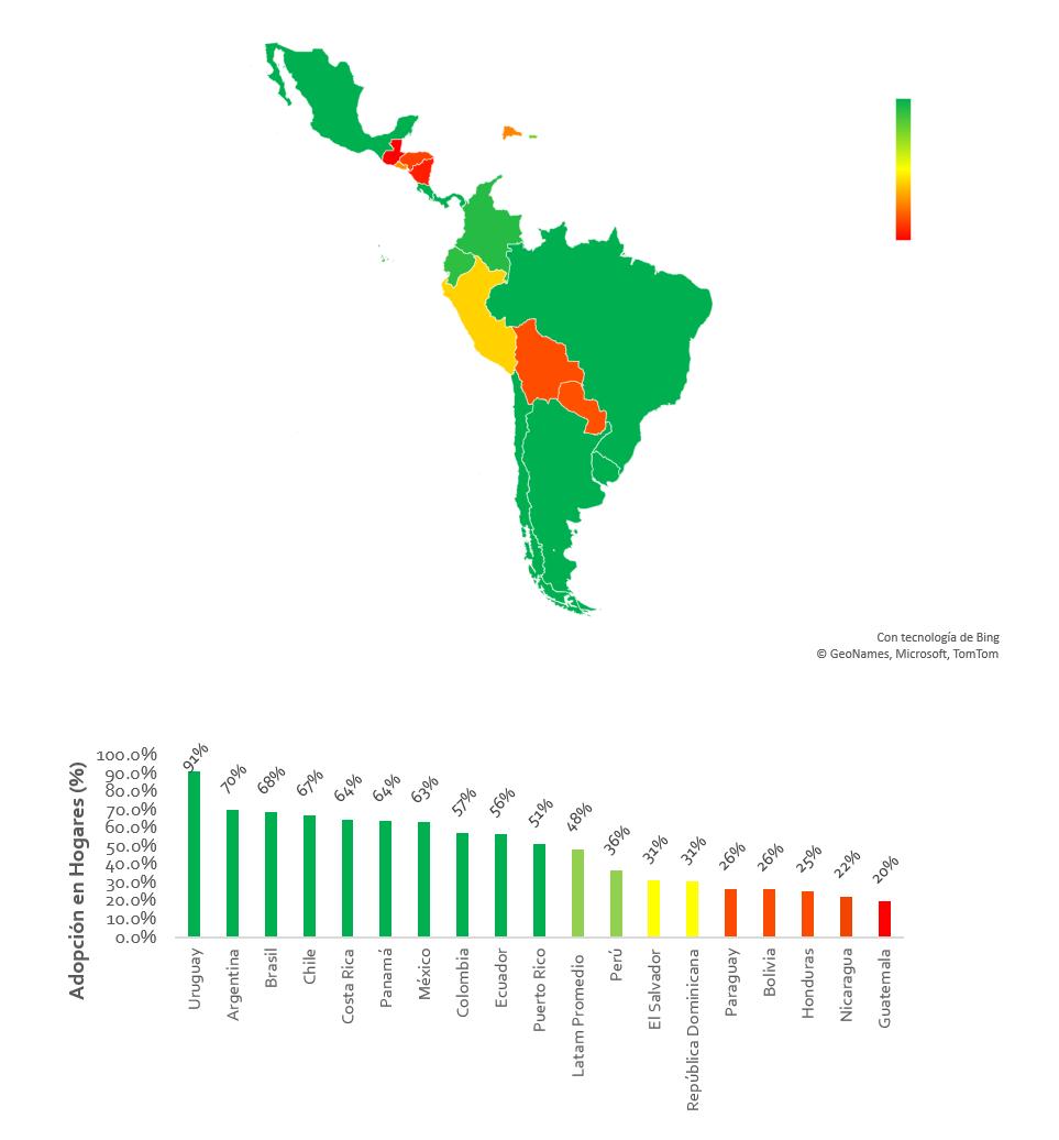 Estudio revela el acceso a la conectividad en los hogares de latinoamérica
