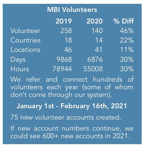 MBI Volunteer Graphics