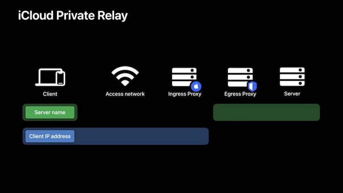 A diagram explaining how iCloud's private relay works