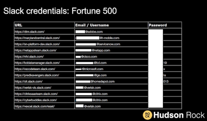 A redacted list of Slack credentials stolen from Fortune 500 companies.