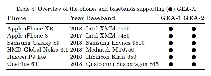 A list of new devices (including iPhones) that contain the backdoored GEA-1 algorithm.