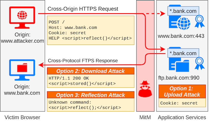 A diagram explaining how the Alpaca attack on TLS connections works.