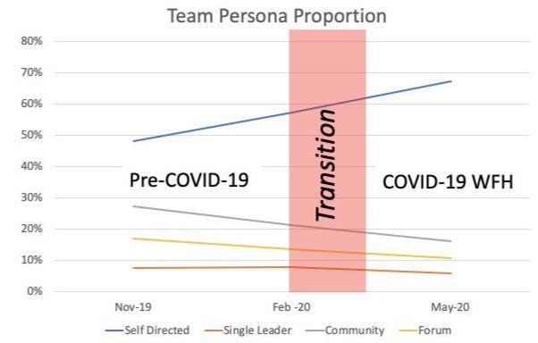 Graph of Microsoft Teams persona proportion