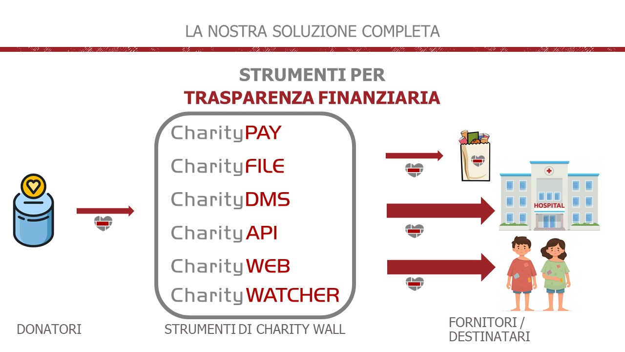 Reinventing 2021, Charity Wall