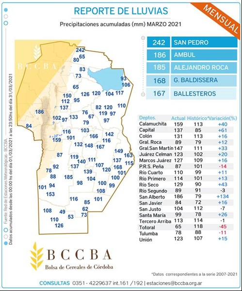 Accumulated rainfall in the Cordoba province during March, 2021