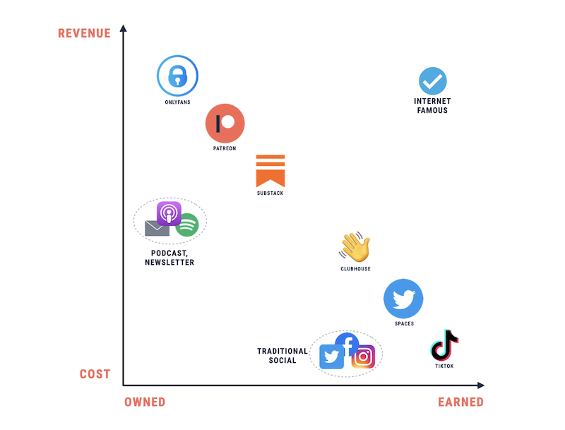 A chart showing social channels through the lens of Owned vs Earned and Cost vs Revenue.