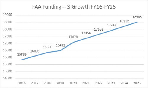 FAA Budget Graph
