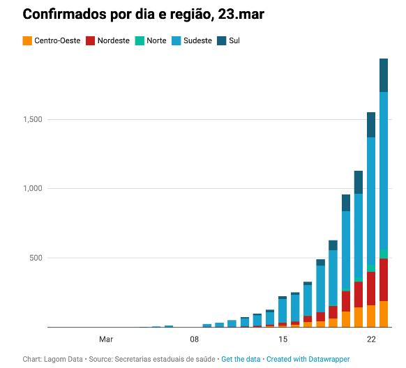 Um mapa da pandemia no Brasil