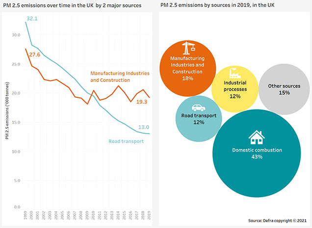 Two graphs. One shows the steady decline of PM2.5 emissions from road transport, but that manufacturing emissions have plateaued in the last decade. The second graph shows the major sources of air pollution, with domestic contribution the largest at 43% followed by manufacturing and construction at 18%.