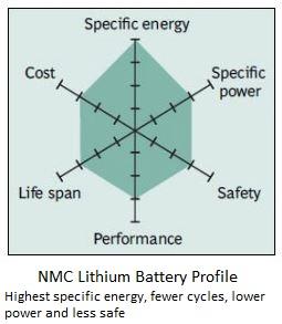 NMC Battery Profile