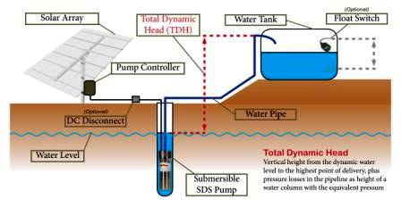 Backwoods Solar Water  Pumping Solutions Graphic