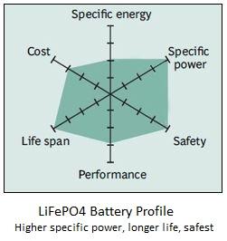LiFePO4 Battery Profile