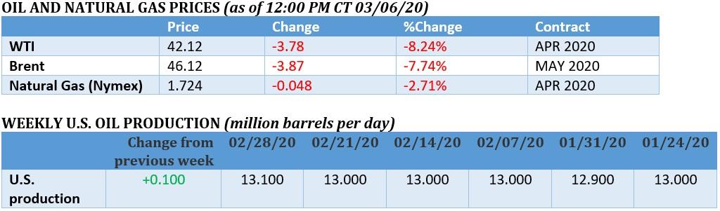 Oil Price Armageddon As OPEC+ Disintegrates 1