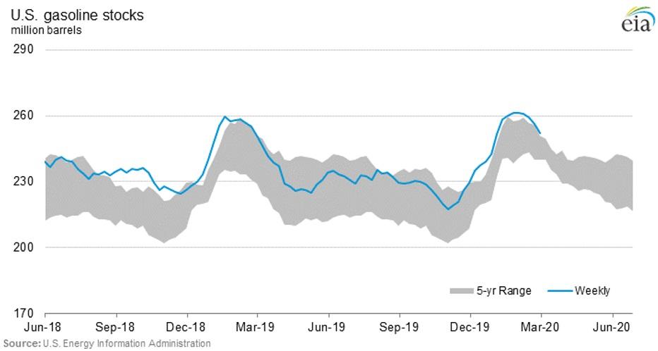 Oil Price Armageddon As OPEC+ Disintegrates 7