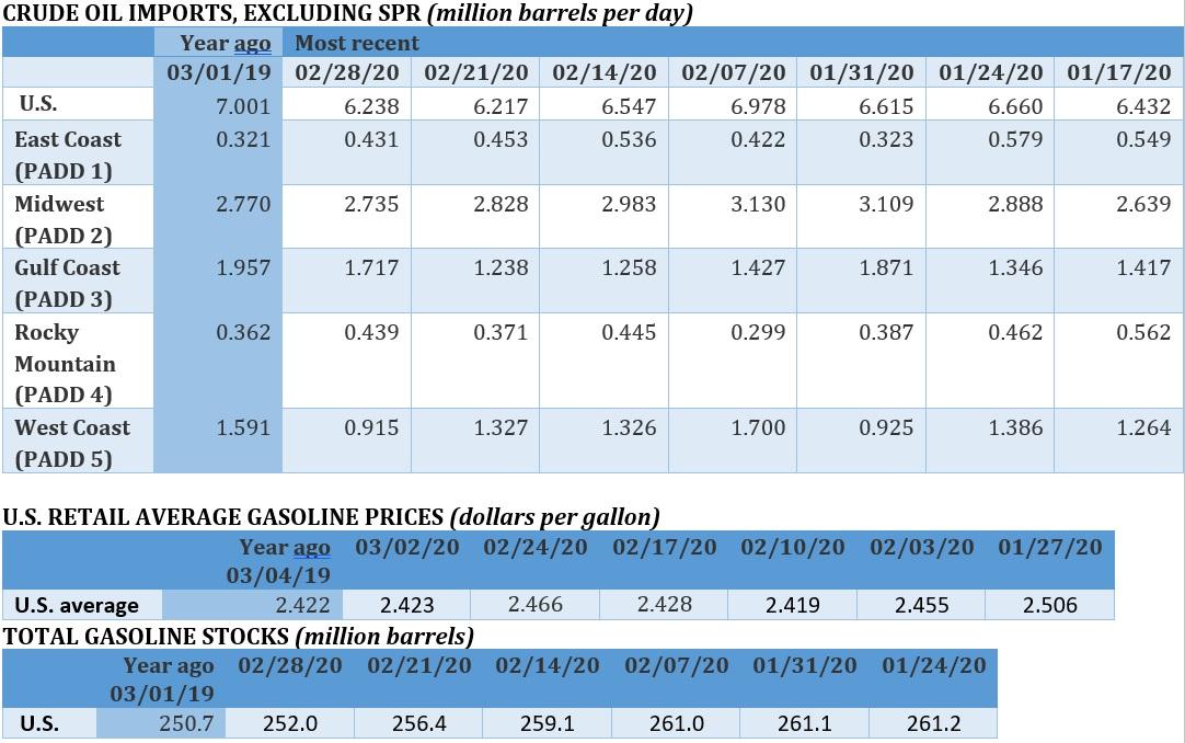 Oil Price Armageddon As OPEC+ Disintegrates 6