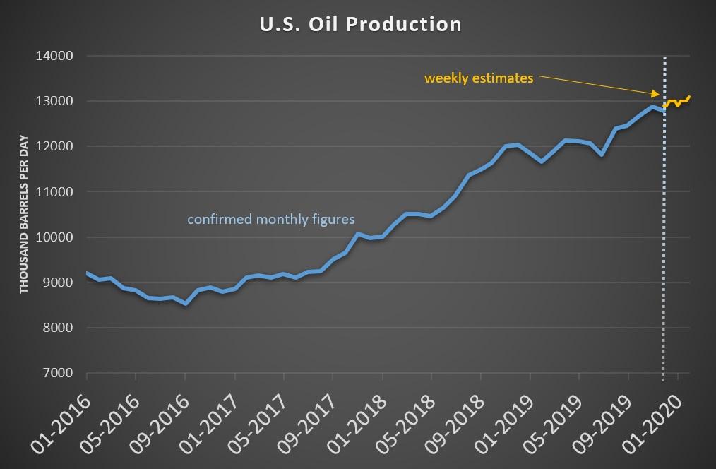 Oil Price Armageddon As OPEC+ Disintegrates 2