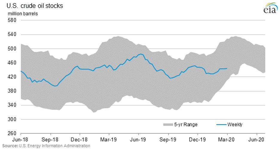 Oil Price Armageddon As OPEC+ Disintegrates 4