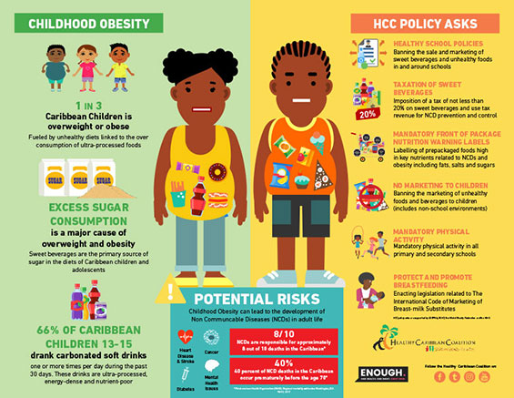 Childhood Obesity Prevention Infographics