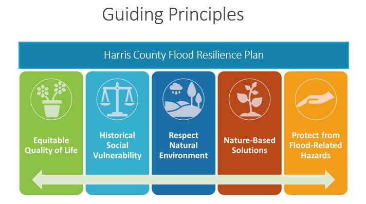 Harris County Flood Resilience Plan: Guiding Principles