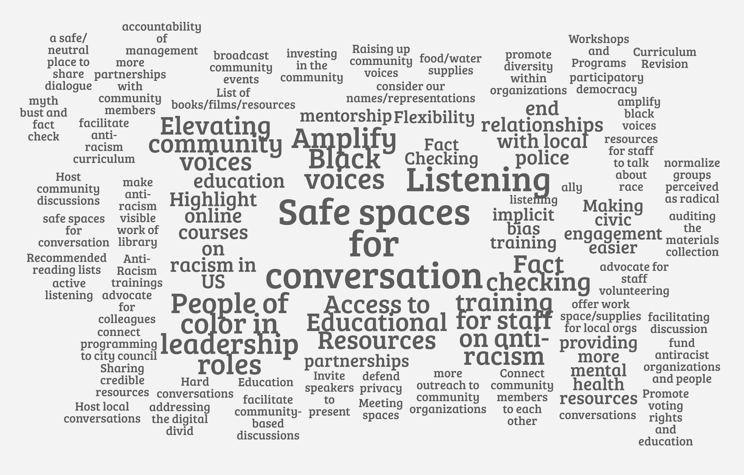 """A word cloud with 50+ text responses addressing ways that public institutions can support activism and anti-racism education. The most popular responses are """"safe spaces for conversation"""", """"Amplify Black voices"""", """"Listening"""", """"People of color in leadership roles"""", """"Fact-checking"""", and """"training for staff on anti-racism."""""""