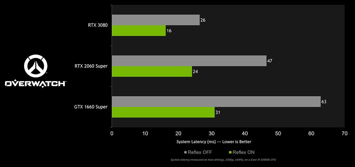 Overwatch recibe NVIDIA Reflex prometiendo reducir la latencia un 50% 1
