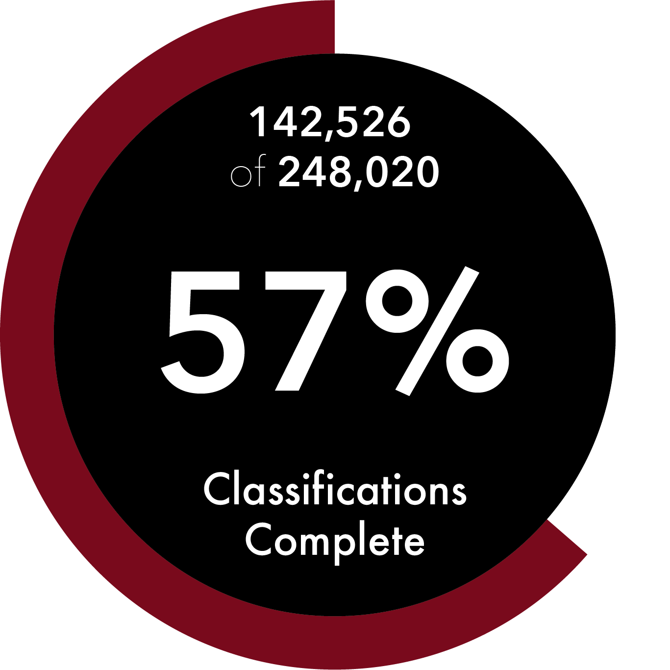 We have 4,639 rockstar volunteers! If our volunteers continue working at their current pace, we will finish Ramsey County transcriptions in 167 days!