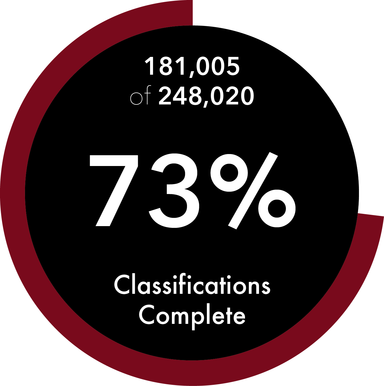 This image shows our progress. 181,005 of 248,020 deed transcriptions have been completed since the start of Ramsey County. This means we are 73% done with Ramsey County transcriptions.
