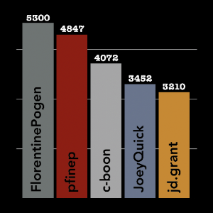 This bar graph shows top volunteers this month by number of transcriptions with user FlorentinePogen at 5300, pfinep at 4947, c-boon at 4072, JoeyQuick at 3452, and jd.grant at 3210.