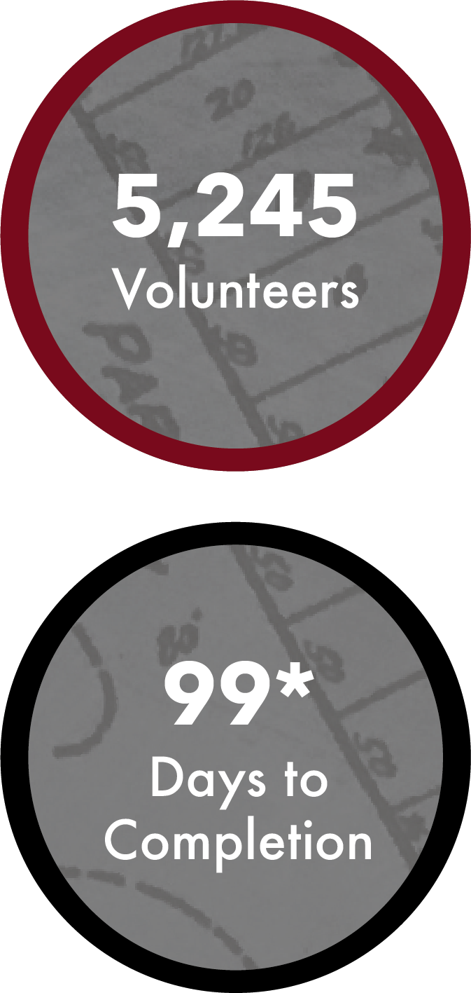 We have 5,245 rockstar volunteers! If our volunteers continue working at their current pace, we will finish Ramsey County transcriptions in 99 days!